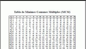 Tabla de Mínimos Comunes Múltiplos mcm (neoparaiso.com)