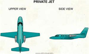 Private jet  (Visual Dictionary)