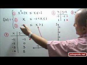 Gráfica, dominio y rango de una función a trozos (JulioProfe)