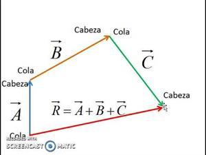 Método de Cabeza y cola para sumar vectores