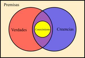 Gnoseología: Historia de la Filosofía