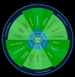 El concepto y ejemplo smart city