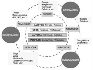 La importancia de las Competencias Digitales
