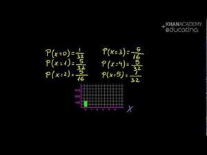 Distribución binomial 2 (Khan Academy Español)
