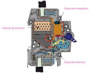 Funcionamiento del Interruptor Automático Magnetotérmico (Electrotecnia)