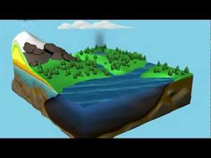El Ciclo del agua animado (NASA)