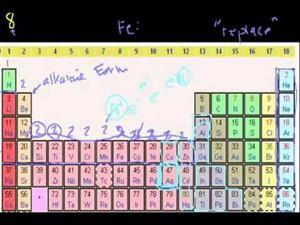 Grupos de la tabla periódica. (Khan Academy Español)