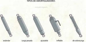 Amortiguadores (Diccionario visual)