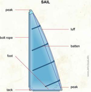 Sail  (Visual Dictionary)
