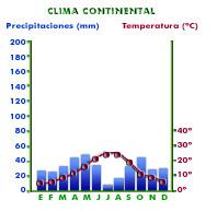 Tipos de climas en España