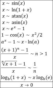 Infinitésimos equivalentes (con ejemplos)