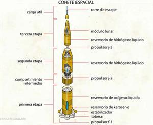 Cohete espacial (Diccionario visual)