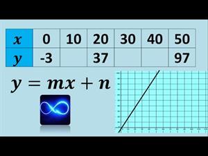 Completar tabla, obtener la fórmula (función) y graficar los datos