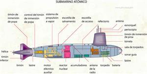 Submarino atómico (Diccionario visual)