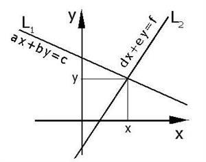 Sistemas de ecuaciones lineales (Educarchile)