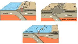 Fenómenos geológicos ligados a la tectónica de placas
