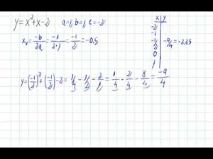 Representación gráfica de una parábola