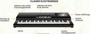 Clavier électronique (Dictionnaire Visuel)