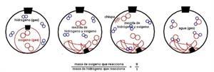 Reacciones químicas - 4º ESO