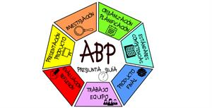 Aprendizaje Basado en Problemas (ABP) en la clase de historia