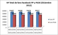 Facebook en política ¿para qué? por David Álvarez