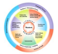 Los estudiantes, el centro y motor del aprendizaje (Connected Principals)