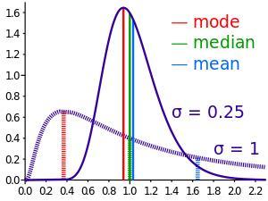 Ejercicios de Matemáticas (estadística descriptiva): Rango, promedio, mediana y moda