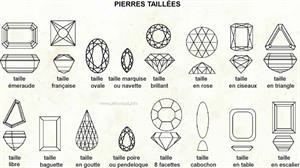 Pierres taillées (Dictionnaire Visuel)