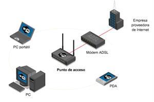 WiFi, Wireless Fidelity