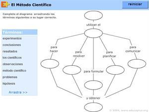 El método científico (educaplus.org)