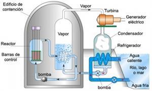 Funcionamiento de las centrales nucleares