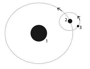Pregunta liberada TIMSS-PIRLS de geología sobre astros. Problemas de geología II