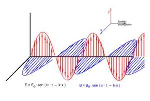 Ondas. Unidad Interactiva para 4º ESO (Física y Química en Flash)
