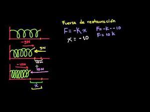 Introducción Resortes y Ley de Hooke (Khan Academy Español)