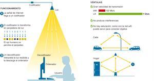 LiFi: La conexión 100 veces más rápida que el WiFi (El País)
