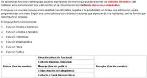 Funciones del Lenguaje (profesorenlinea.cl)