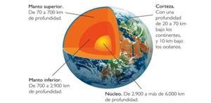 10 Características del planeta Tierra