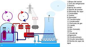 Aplicaciones de la física nuclear
