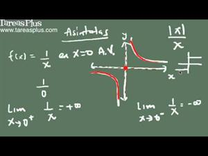 Asíntotas Horizontales y verticales de una función mediante límites (Tareas Plus)