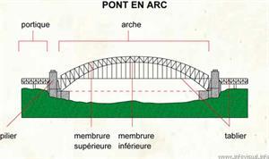Pont en arc (Dictionnaire Visuel)