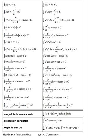 Tabla de integrales de las principales funciones (vaxasoftware.com)