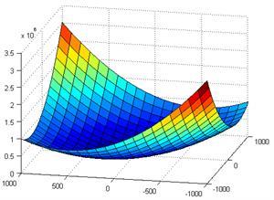 Extremos relativos (funciones de varias variables)