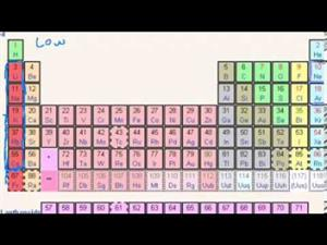 Tabla periódica: energía de ionización (Khan Academy Español)