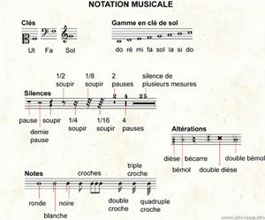 Notation musicale (Dictionnaire Visuel)