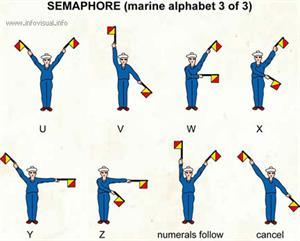 Semaphore (marine alphabet 3)  (Visual Dictionary)