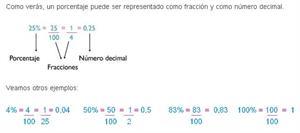 Porcentajes
