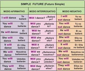 Futuro Simple - Simple Future (aprenderinglesfacil)