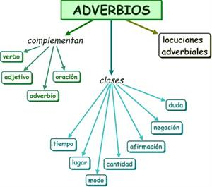 Clases de adverbios