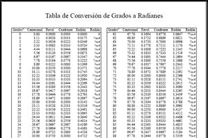 Tabla de Conversión de Grados a Radianes (neoparaiso.com)