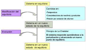 Modificaciones del estado de equilibrio